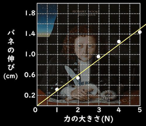 比例関係のグラフ