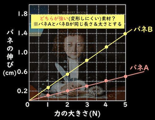 グラフによりバネの強さを判断する