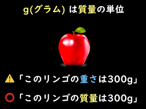 gは質量の単位