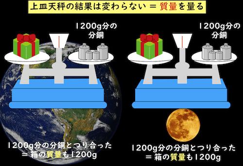 地球と月で結果が変わらない上皿天秤