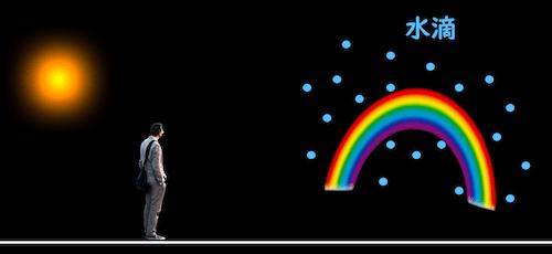 虹が見える条件