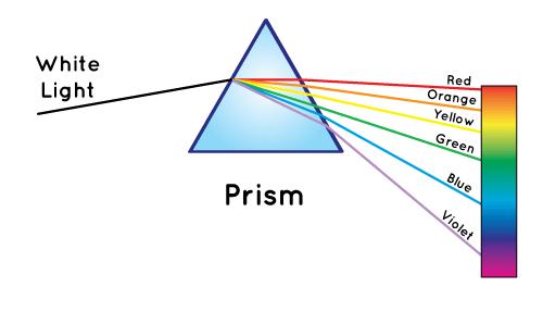 プリズムと分光