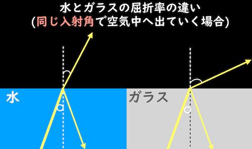 水とガラスの屈折率の違い