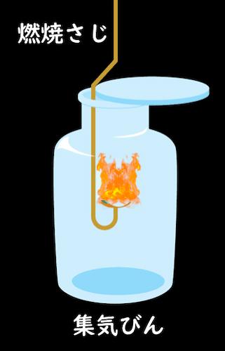 集気びんと燃焼さじで有機物を熱する