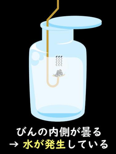 有機物を熱すると水ができる