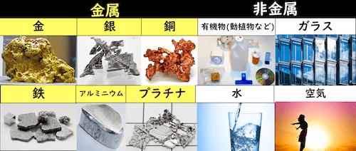 金属と非金属