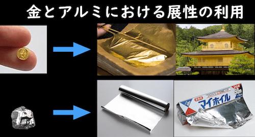 金とアルミの展性利用