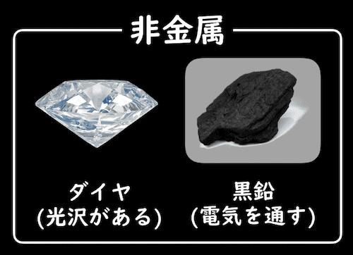 ダイヤや黒鉛は非金属
