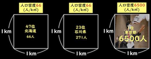 日本の人口密度