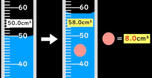 メスシリンダーで体積の計量