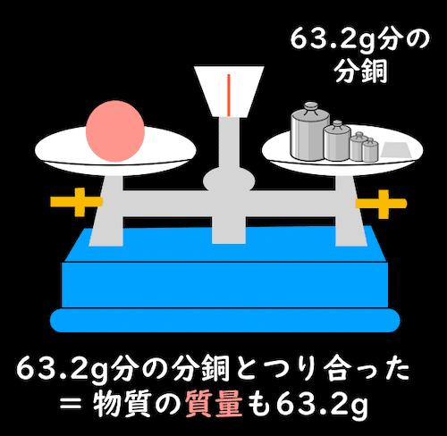 上皿天秤で物質の質量を量る