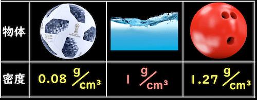 サッカーボール、水などの密度