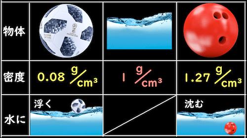 物体が水に沈むか浮かぶかは密度で分かる