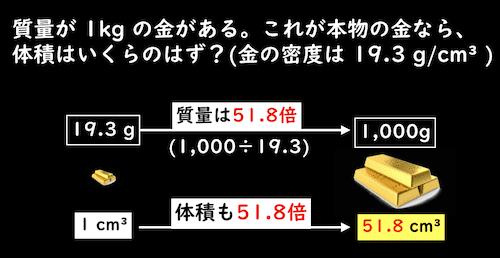 1kgの金の体積は51.8cm³であるはず