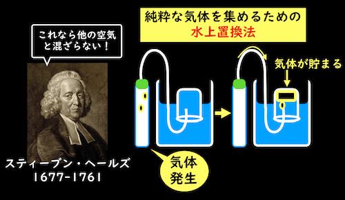 水上置換法を発明したヘールズ