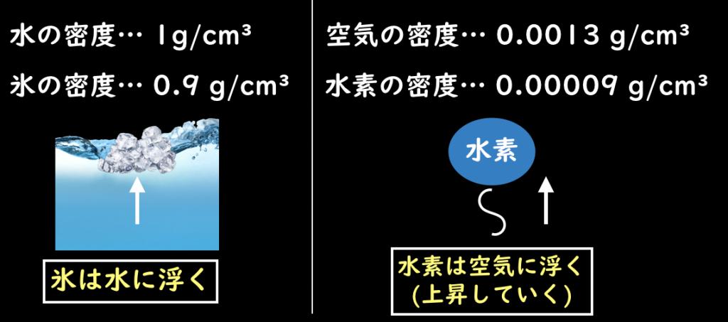密度と気体の上昇