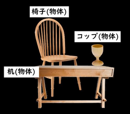 机と椅子とコップは物体