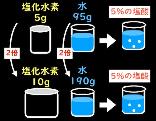塩酸の質量パーセント濃度