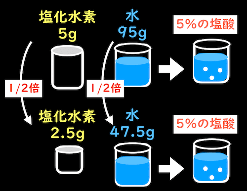 塩酸の質量パーセント濃度の計算