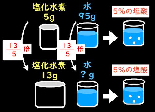 5%の塩酸を作るための計算