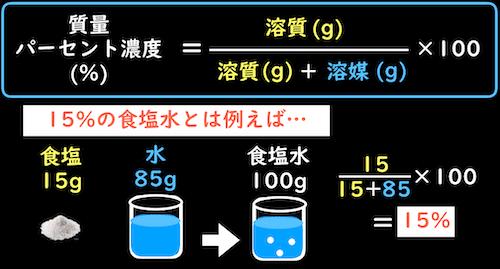 15%の食塩水とは