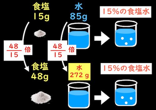 食塩水と質量%濃度の計算