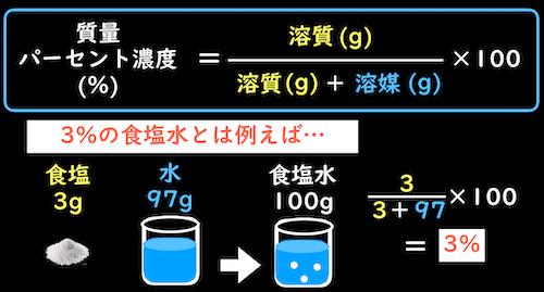 3%の食塩水の例