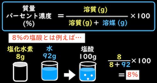 8%の塩酸とは