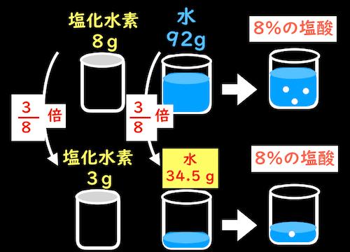 8%の塩酸を作る