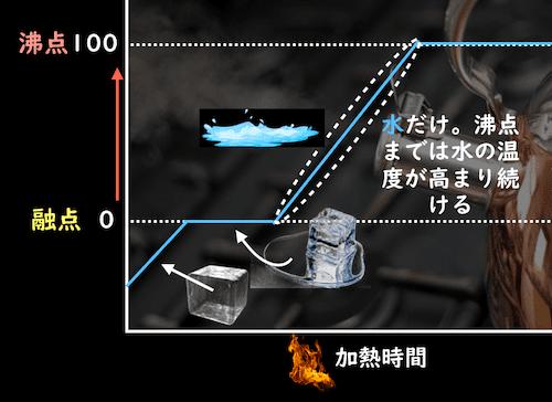 水の温度が上がる段階