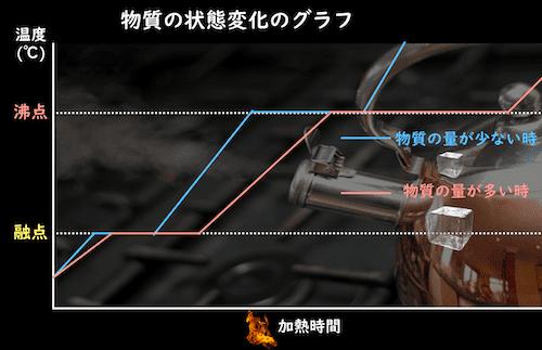 物質の状態変化のグラフ