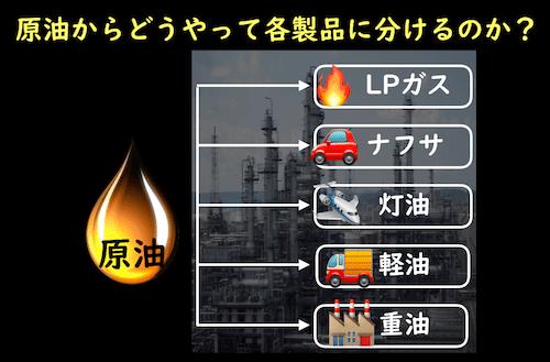 原油から石油製品に分ける方法