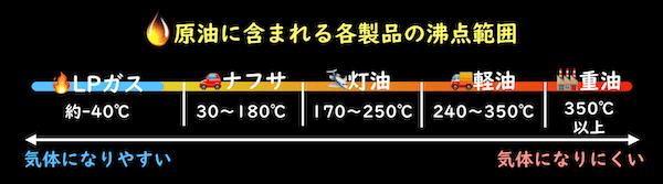 原油に含まれる各製品の沸点範囲