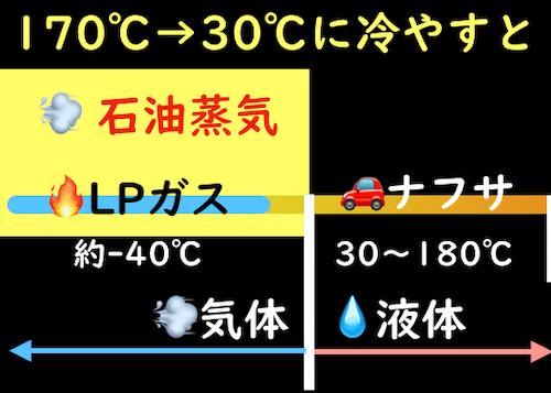 石油蒸気とナフサ