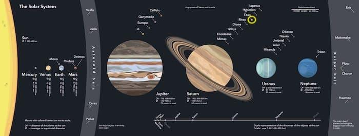 太陽系と、土星の衛星タイタン